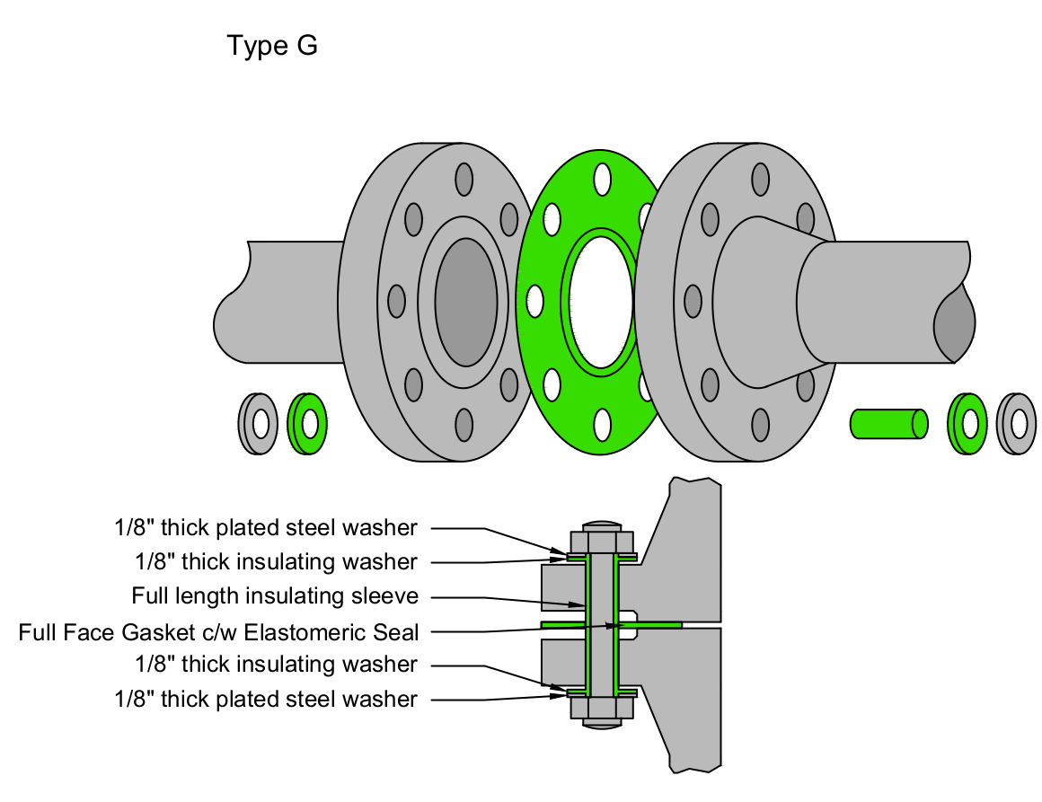 The gasket in a Type G Kit
